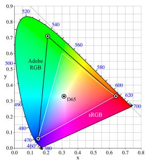 Gamut sRGB / AdobeRGB